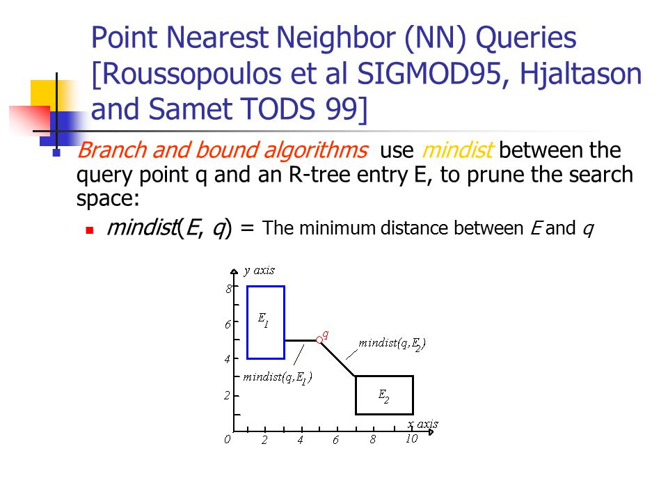 Point Nearest Neighbor (NN) Queries [Roussopoulos et al SIGMOD95, Hjaltason and Samet TODS 99]